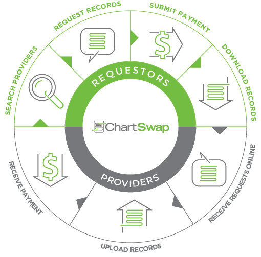 ChartSwap Medical Record Requestor & Provider Process